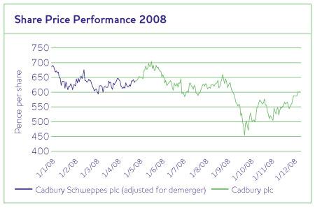 Cadbury Plc Performances to the Society and Community